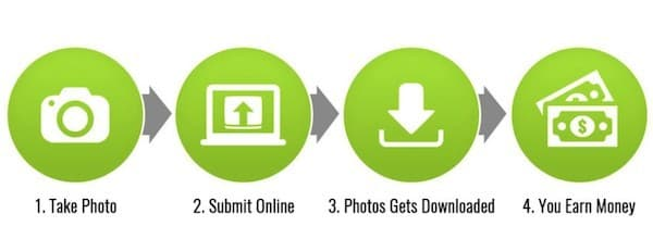 graphic showing how to make money with stock photography