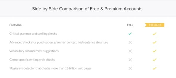 Grammarly chart comparing free and paid features