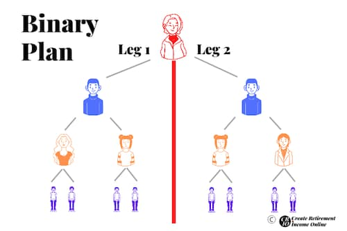 Illustration for Hempworx MLM Review Showing TypicalBinary Compensation Plan Structure