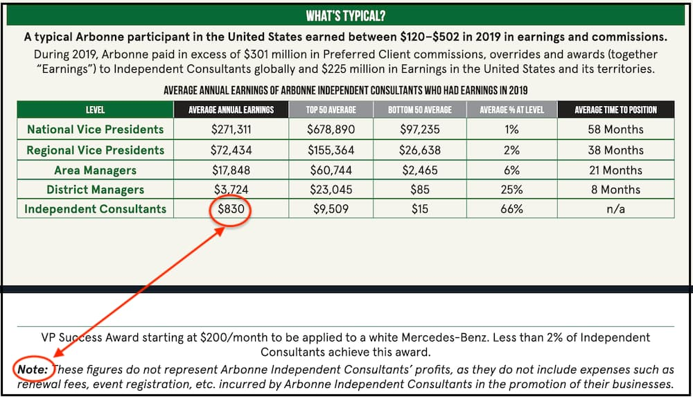 Can You Make Money With Arbonne income disclousre figures