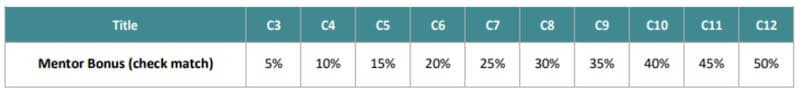 Cili by Design Reviiew Mentor Bonus Commission Rate Table