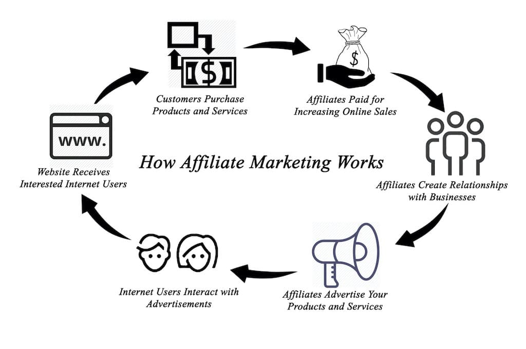 Flow Chart Showing How Affiliate Marketing Works