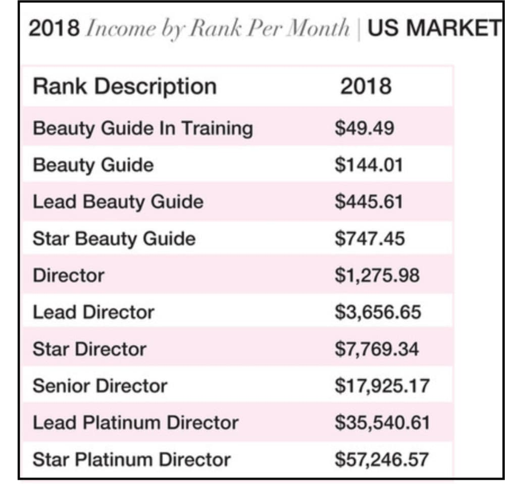 LimeLife by Alcone Income Disclosure Screenshot US