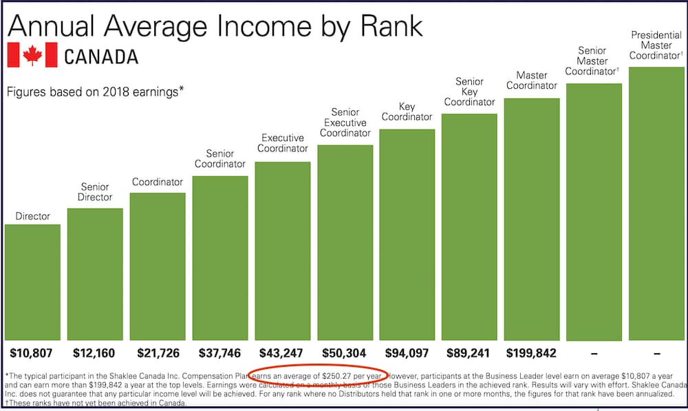 Shaklee review income disclosure Canada
