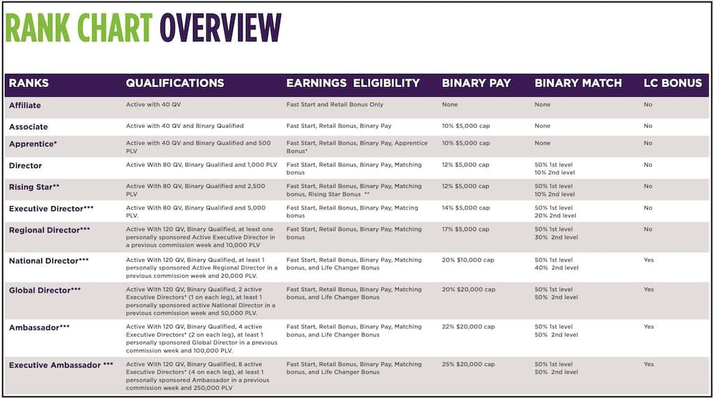 Total life changes review rank chart overview
