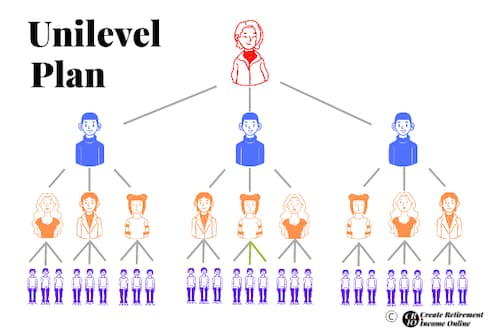 Illustration for Hempworx MLM Review Showing Typical Unilevel Compensation Plan Structure