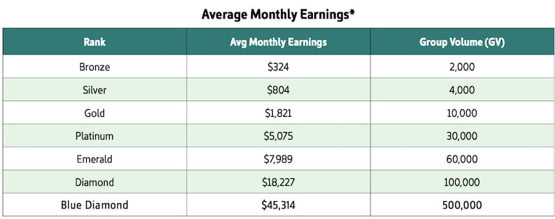 Univera Review Average Monthly Earnings
