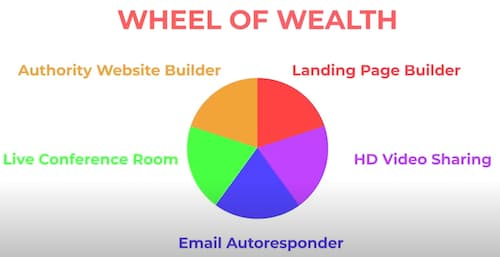 What is now lifestyle review wheel of wealth products