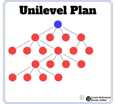 what is senegence review unilevel plan image