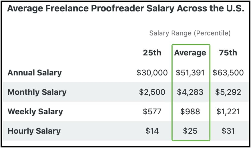 what is a proofreader annual US salary for freelancers