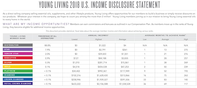Young Living income disclosure 2018