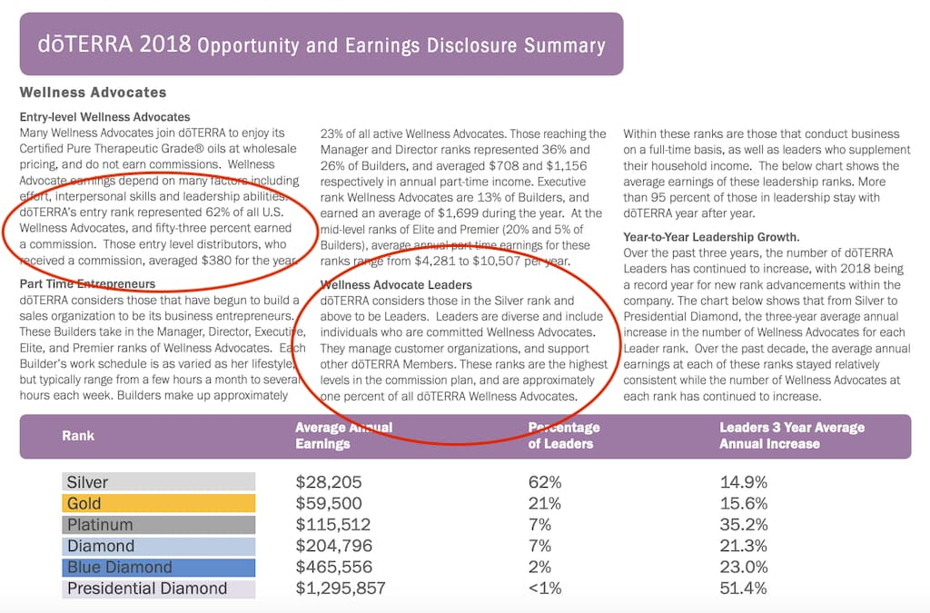 what is doterra review income disclosure statement